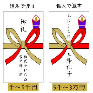 餞別のし袋